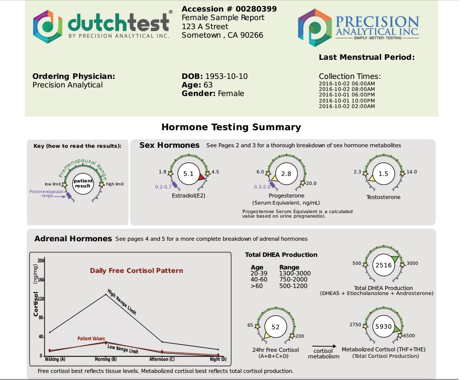 Sample Dutch Hormone Test